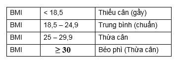 Tiêu chuẩn BMI